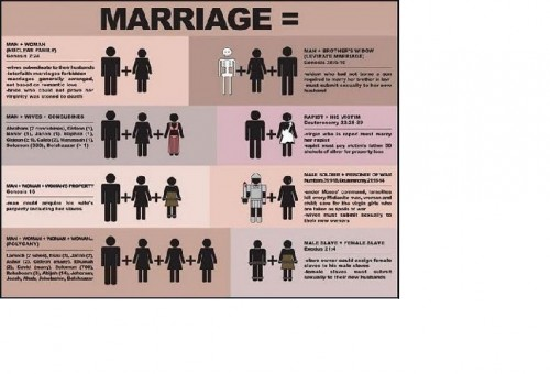 biblical marriage2 e1311704936869?w=500&h=340 life without a net morality, meaning, and happiness without the